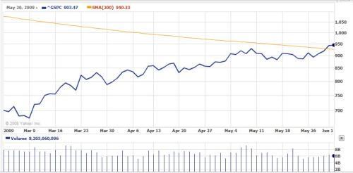 S&P 500 6-2